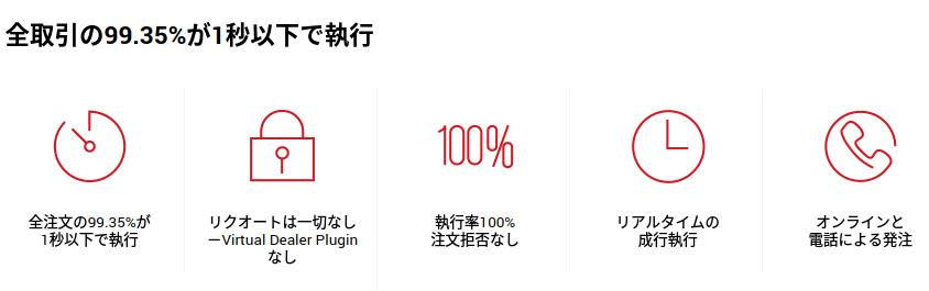エックスエム 口座開設 新規 手順 日本人