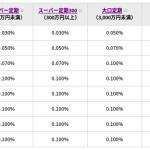 イオン銀行【定期預金の金利UPキャンペーンはいつ開催?】オススメのやり方/運用法