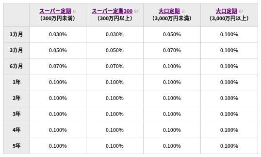 イオン銀行 金利 定期 キャンペーン
