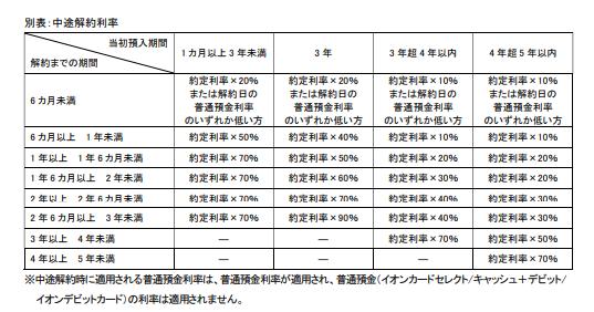 イオン銀行 定期預金 金利 キャンペーン やり方