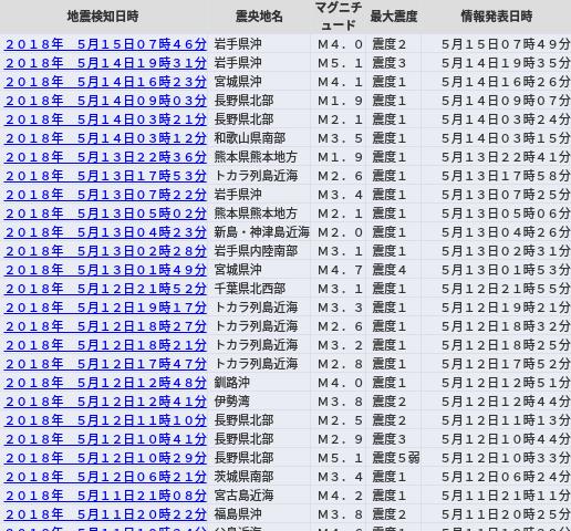 地震予知 2018 6月 5月