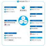 新生銀行【ATM出金手数料改悪】代わりにおすすめの銀行口座はどこ?